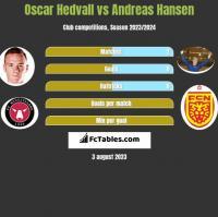 Oscar Hedvall vs Andreas Hansen h2h player stats