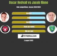 Oscar Hedvall vs Jacob Rinne h2h player stats