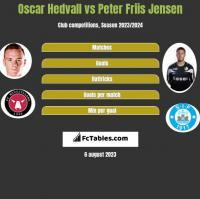 Oscar Hedvall vs Peter Friis Jensen h2h player stats