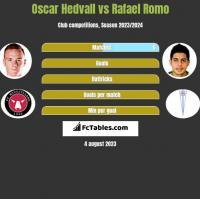 Oscar Hedvall vs Rafael Romo h2h player stats