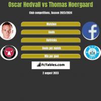 Oscar Hedvall vs Thomas Noergaard h2h player stats