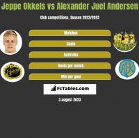 Jeppe Okkels vs Alexander Juel Andersen h2h player stats