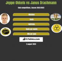 Jeppe Okkels vs Janus Drachmann h2h player stats