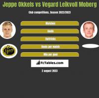 Jeppe Okkels vs Vegard Leikvoll Moberg h2h player stats