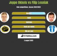 Jeppe Okkels vs Filip Lesniak h2h player stats