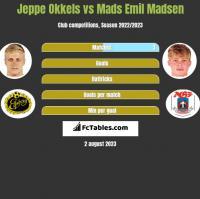 Jeppe Okkels vs Mads Emil Madsen h2h player stats