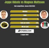Jeppe Okkels vs Magnus Mattsson h2h player stats