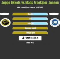 Jeppe Okkels vs Mads Froekjaer-Jensen h2h player stats