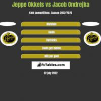 Jeppe Okkels vs Jacob Ondrejka h2h player stats