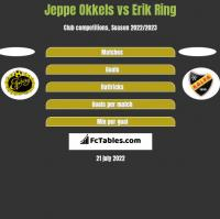 Jeppe Okkels vs Erik Ring h2h player stats