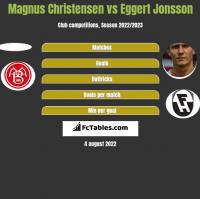Magnus Christensen vs Eggert Jonsson h2h player stats