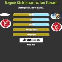 Magnus Christensen vs Iver Fossum h2h player stats
