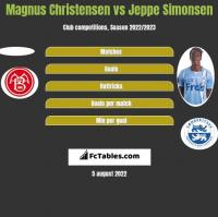 Magnus Christensen vs Jeppe Simonsen h2h player stats