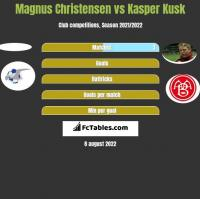 Magnus Christensen vs Kasper Kusk h2h player stats