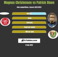 Magnus Christensen vs Patrick Olsen h2h player stats