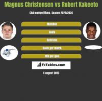 Magnus Christensen vs Robert Kakeeto h2h player stats