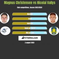 Magnus Christensen vs Nicolai Vallys h2h player stats