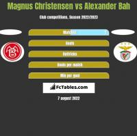 Magnus Christensen vs Alexander Bah h2h player stats