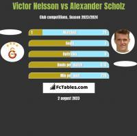 Victor Nelsson vs Alexander Scholz h2h player stats