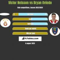 Victor Nelsson vs Bryan Oviedo h2h player stats