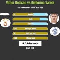 Victor Nelsson vs Guillermo Varela h2h player stats