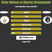 Victor Nelsson vs Hjoertur Hermannsson h2h player stats