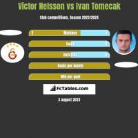 Victor Nelsson vs Ivan Tomecak h2h player stats