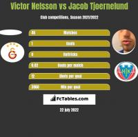 Victor Nelsson vs Jacob Tjoernelund h2h player stats