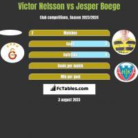 Victor Nelsson vs Jesper Boege h2h player stats