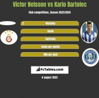 Victor Nelsson vs Karlo Bartolec h2h player stats