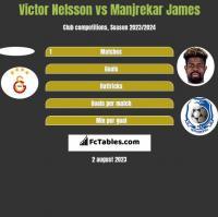 Victor Nelsson vs Manjrekar James h2h player stats