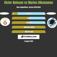 Victor Nelsson vs Marios Oikonomou h2h player stats