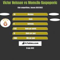 Victor Nelsson vs Momcilo Raspopovic h2h player stats