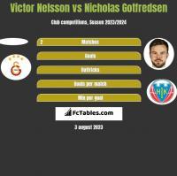 Victor Nelsson vs Nicholas Gotfredsen h2h player stats
