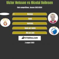 Victor Nelsson vs Nicolai Boilesen h2h player stats