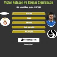 Victor Nelsson vs Ragnar Sigurdsson h2h player stats