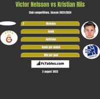 Victor Nelsson vs Kristian Riis h2h player stats
