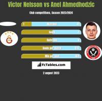Victor Nelsson vs Anel Ahmedhodzic h2h player stats