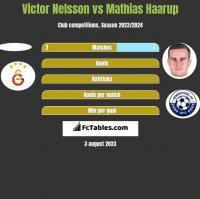 Victor Nelsson vs Mathias Haarup h2h player stats