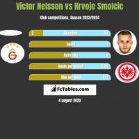 Victor Nelsson vs Hrvoje Smolcic h2h player stats