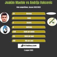 Joakim Maehle vs Andrija Vukcevic h2h player stats