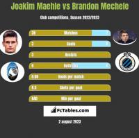 Joakim Maehle vs Brandon Mechele h2h player stats