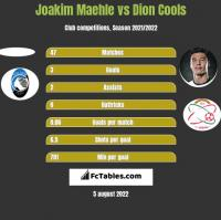Joakim Maehle vs Dion Cools h2h player stats