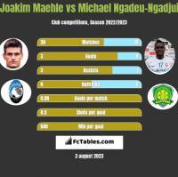 Joakim Maehle vs Michael Ngadeu-Ngadjui h2h player stats