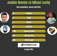 Joakim Maehle vs Mikael Lustig h2h player stats