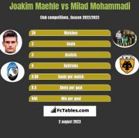Joakim Maehle vs Milad Mohammadi h2h player stats