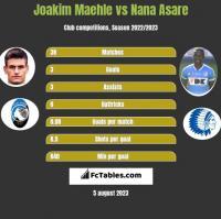 Joakim Maehle vs Nana Asare h2h player stats