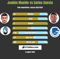 Joakim Maehle vs Carlos Cuesta h2h player stats