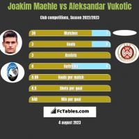 Joakim Maehle vs Aleksandar Vukotic h2h player stats