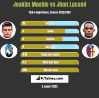 Joakim Maehle vs Jhon Lucumi h2h player stats